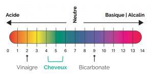 PH cheveux bicarbonate